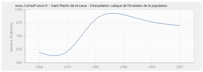 Saint-Martin-de-la-Lieue : Interpolation cubique de l'évolution de la population