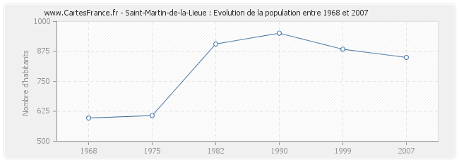 Population Saint-Martin-de-la-Lieue