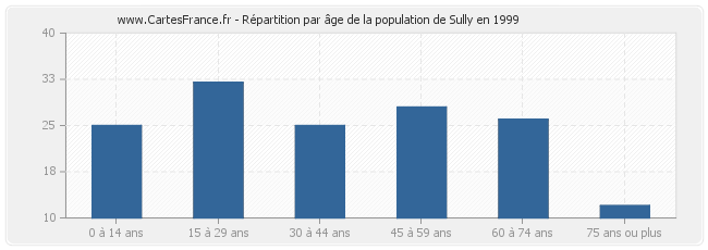 Répartition par âge de la population de Sully en 1999