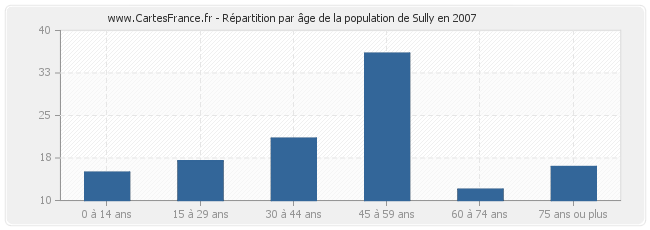 Répartition par âge de la population de Sully en 2007