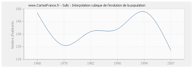 Sully : Interpolation cubique de l'évolution de la population