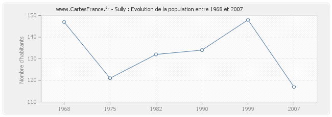 Population Sully