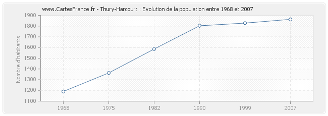 Population Thury-Harcourt