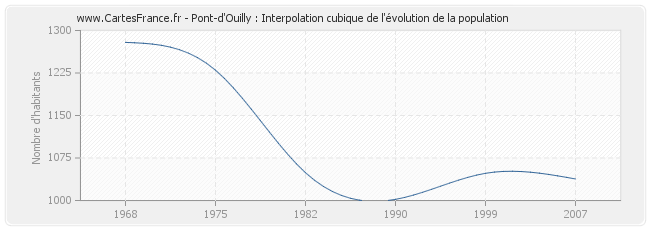 Pont-d'Ouilly : Interpolation cubique de l'évolution de la population