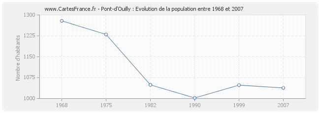 Population Pont-d'Ouilly