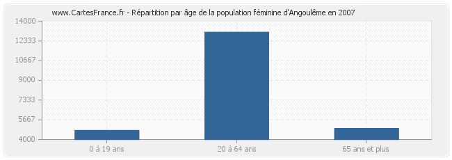 Population angouleme statistique d 39 angoul me 16000 for Code postal angouleme