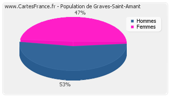 Répartition de la population de Graves-Saint-Amant en 2007