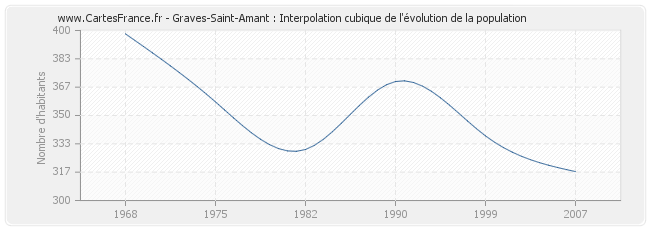Graves-Saint-Amant : Interpolation cubique de l'évolution de la population