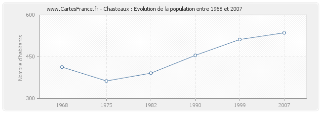 Population Chasteaux