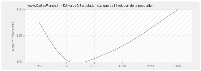 Estivals : Interpolation cubique de l'évolution de la population