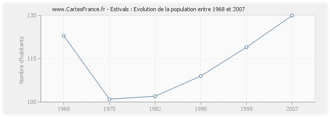 Population Estivals