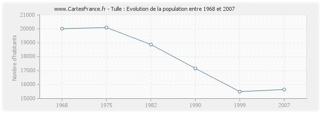 Population Tulle