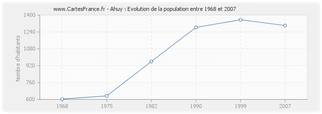 Population Ahuy