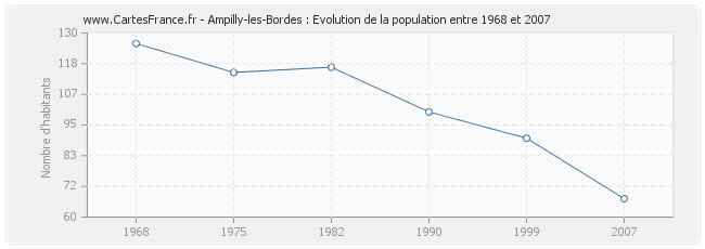 Population Ampilly-les-Bordes