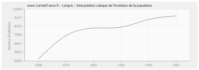 Longvic : Interpolation cubique de l'évolution de la population