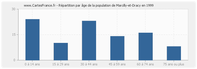 Répartition par âge de la population de Marcilly-et-Dracy en 1999