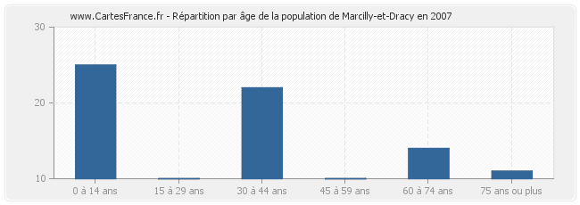 Répartition par âge de la population de Marcilly-et-Dracy en 2007