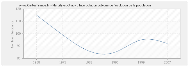 Marcilly-et-Dracy : Interpolation cubique de l'évolution de la population