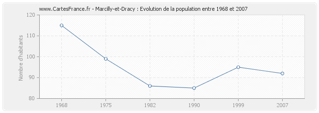 Population Marcilly-et-Dracy