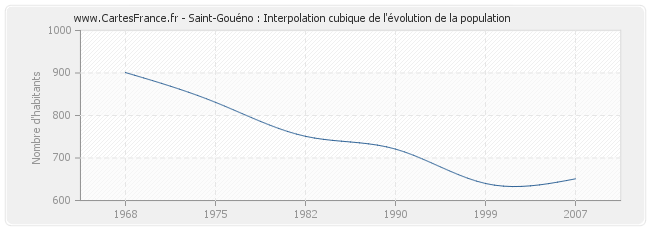Saint-Gouéno : Interpolation cubique de l'évolution de la population
