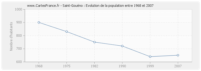 Population Saint-Gouéno
