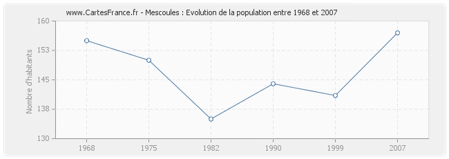 Population Mescoules