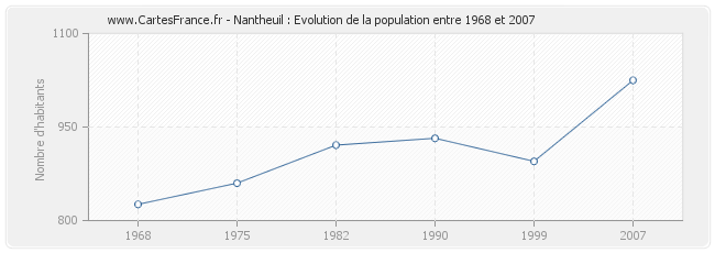 Population Nantheuil