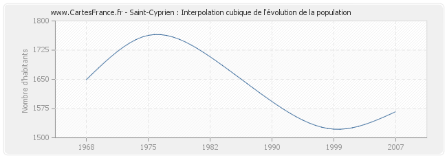Saint-Cyprien : Interpolation cubique de l'évolution de la population