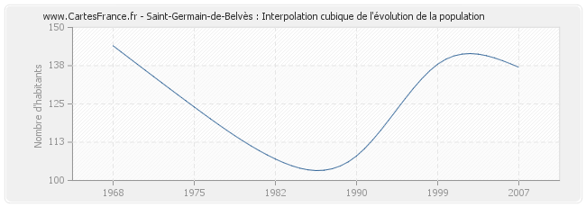 Saint-Germain-de-Belvès : Interpolation cubique de l'évolution de la population