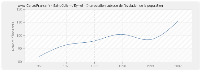 Saint-Julien-d'Eymet : Interpolation cubique de l'évolution de la population