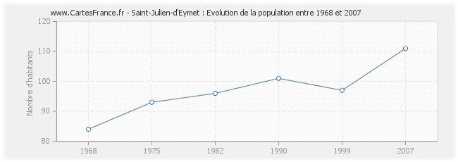 Population Saint-Julien-d'Eymet
