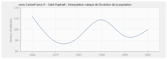 Saint-Raphaël : Interpolation cubique de l'évolution de la population