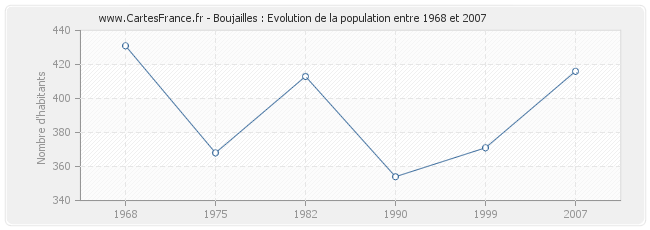 Population Boujailles