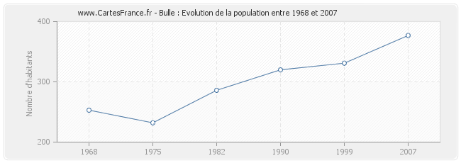Population Bulle