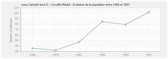 Population Corcelle-Mieslot