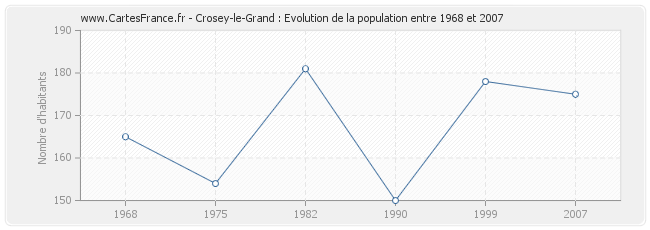 Population Crosey-le-Grand