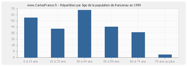 Répartition par âge de la population de Rancenay en 1999