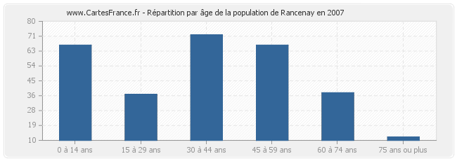 Répartition par âge de la population de Rancenay en 2007