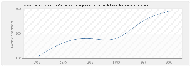 Rancenay : Interpolation cubique de l'évolution de la population