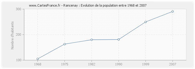 Population Rancenay