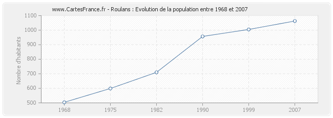 Population Roulans