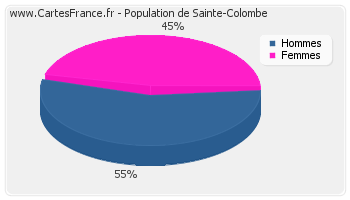 Répartition de la population de Sainte-Colombe en 2007