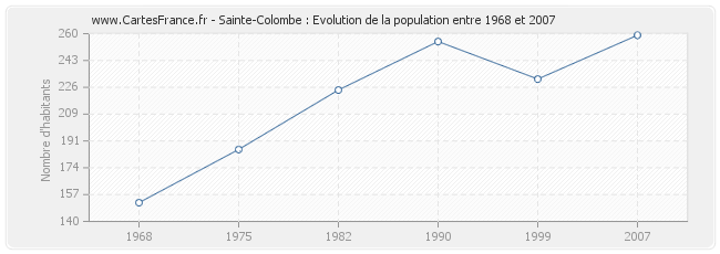 Population Sainte-Colombe