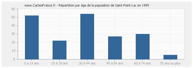 Répartition par âge de la population de Saint-Point-Lac en 1999