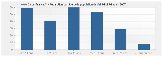 Répartition par âge de la population de Saint-Point-Lac en 2007