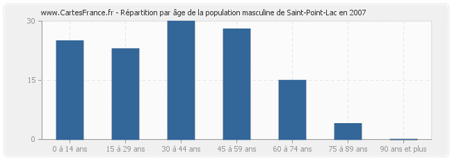 Répartition par âge de la population masculine de Saint-Point-Lac en 2007