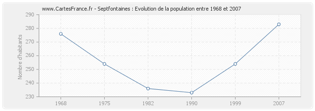 Population Septfontaines