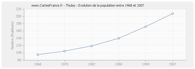 Population Thulay