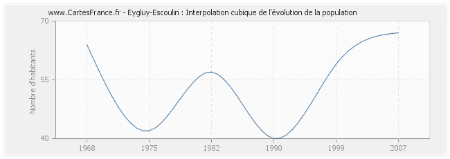 Eygluy-Escoulin : Interpolation cubique de l'évolution de la population