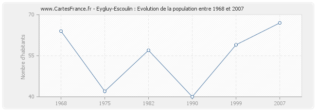 Population Eygluy-Escoulin